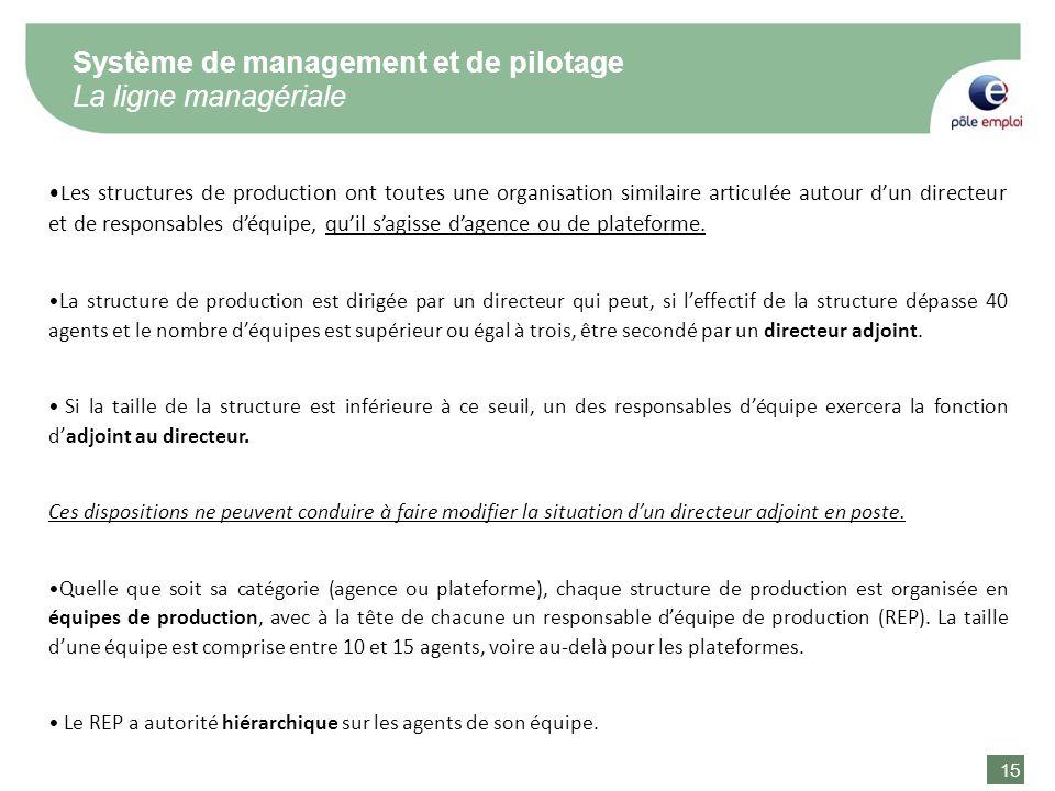 15 Système de management et de pilotage La ligne managériale Les structures de production ont toutes une organisation similaire articulée autour dun d