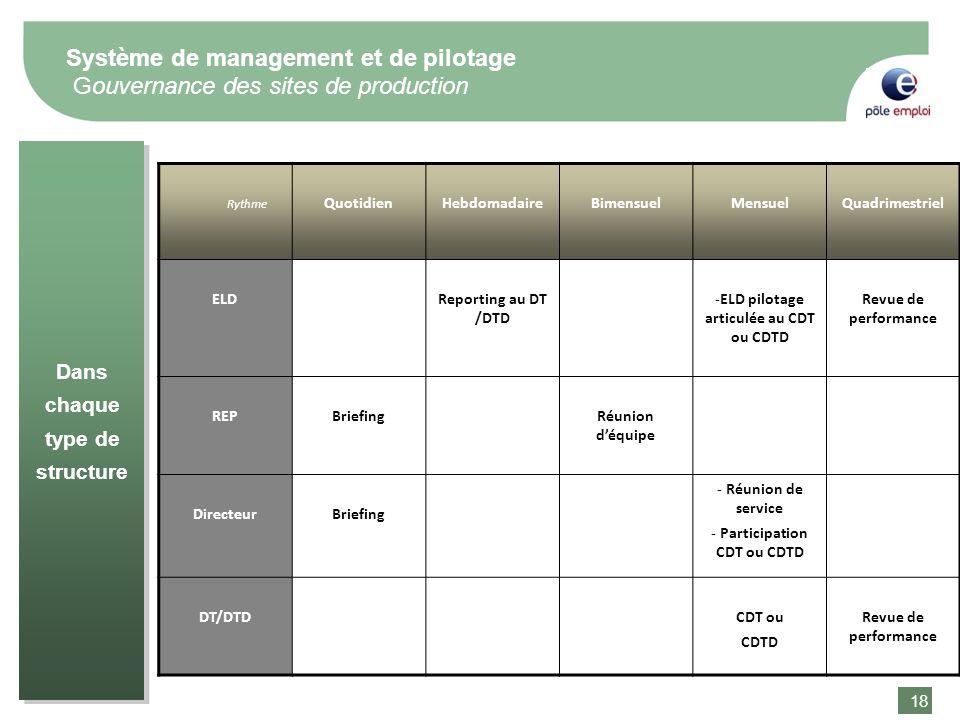18 Système de management et de pilotage Gouvernance des sites de production Rythme QuotidienHebdomadaireBimensuelMensuelQuadrimestriel ELDReporting au