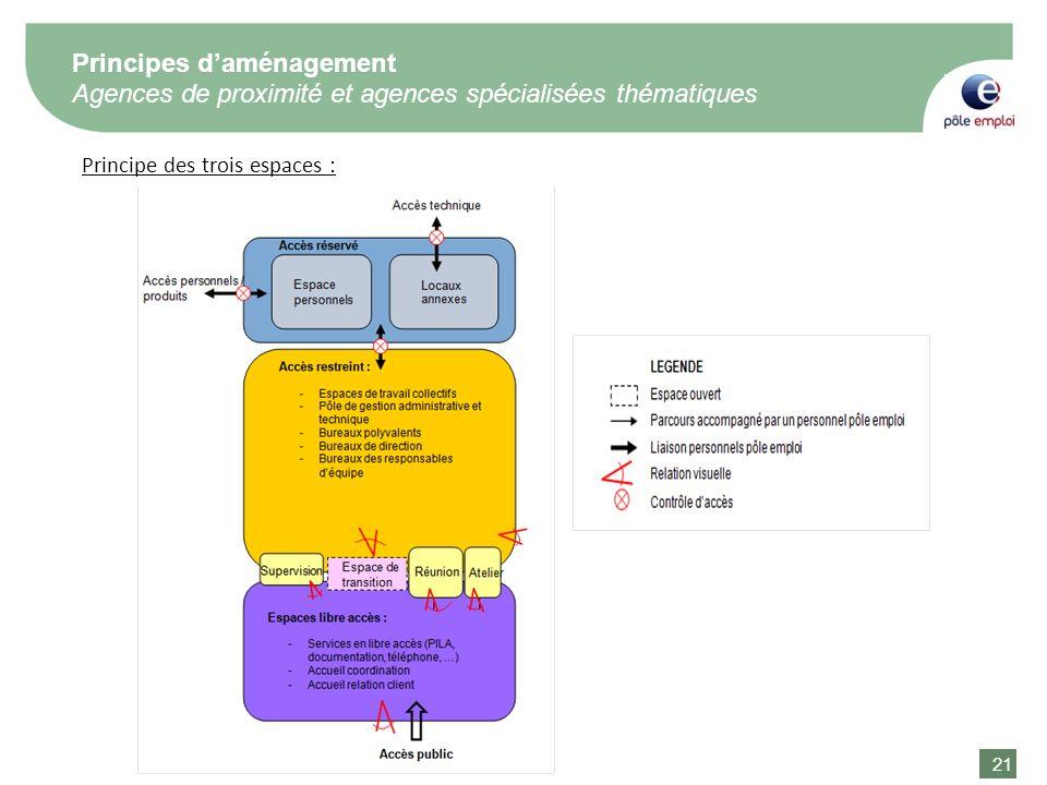 21 Principe des trois espaces : Principes daménagement Agences de proximité et agences spécialisées thématiques