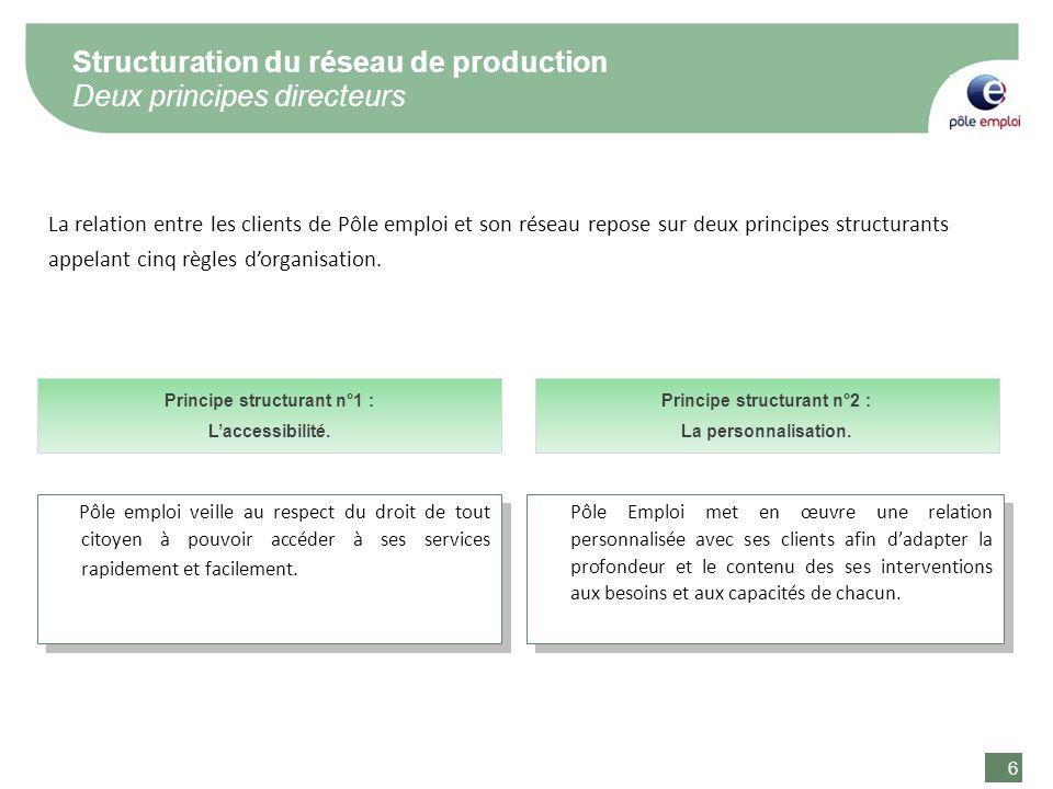 6 6 Structuration du réseau de production Deux principes directeurs La relation entre les clients de Pôle emploi et son réseau repose sur deux princip