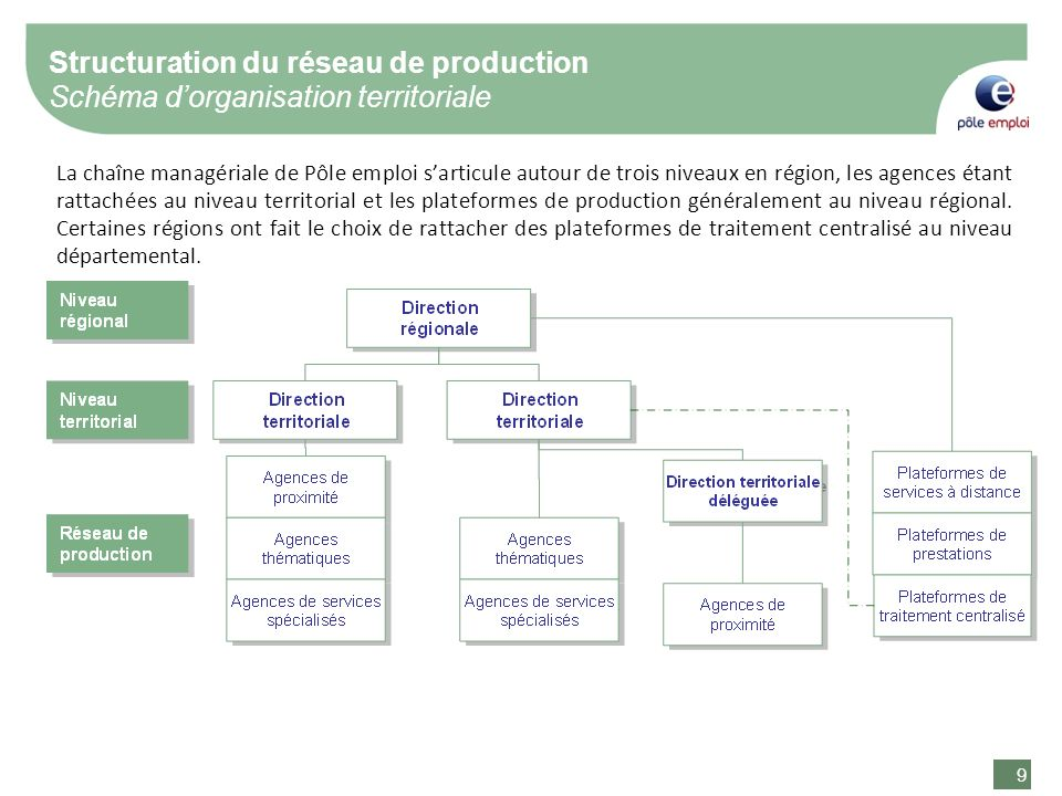 9 9 La chaîne managériale de Pôle emploi sarticule autour de trois niveaux en région, les agences étant rattachées au niveau territorial et les plateformes de production généralement au niveau régional.
