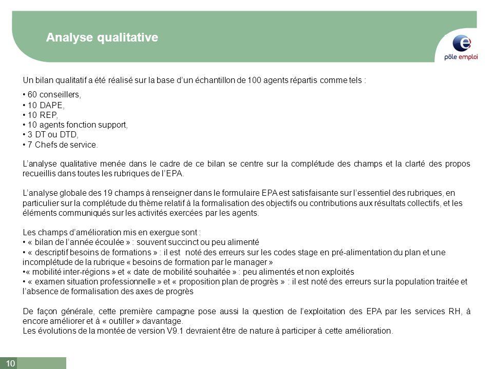 10 Analyse qualitative Un bilan qualitatif a été réalisé sur la base dun échantillon de 100 agents répartis comme tels : 60 conseillers, 10 DAPE, 10 R