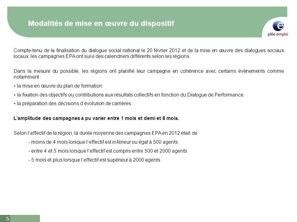 5 Modalités de mise en œuvre du dispositif Compte-tenu de la finalisation du dialogue social national le 20 février 2012 et de la mise en œuvre des di