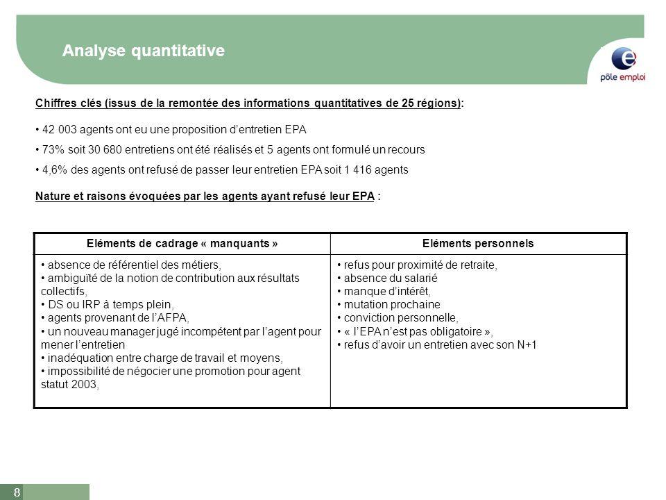 8 Analyse quantitative Chiffres clés (issus de la remontée des informations quantitatives de 25 régions): 42 003 agents ont eu une proposition dentret