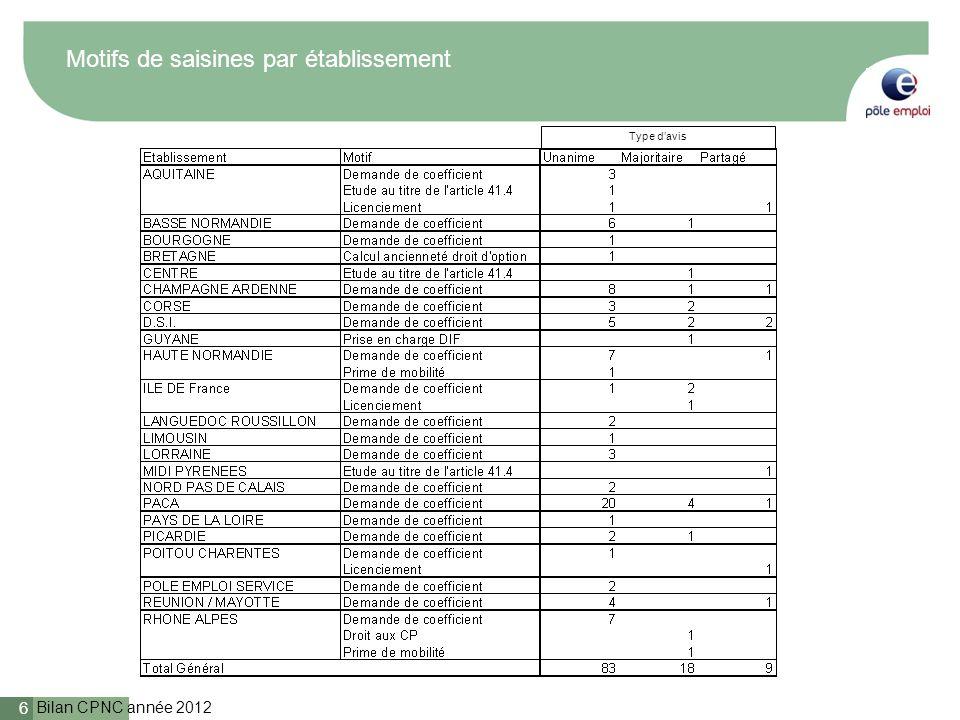 Bilan CPNC année 2012 6 Motifs de saisines par établissement Type davis