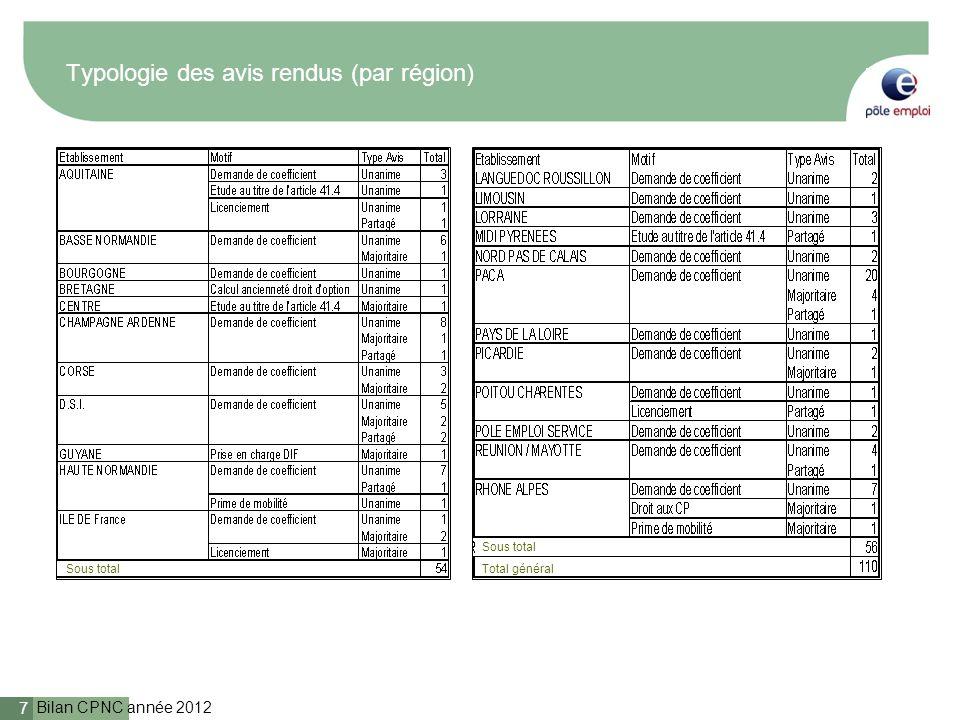 Bilan CPNC année 2012 8 Répartition des avis par typologie Avis unanimes 76% Avis majoritaires 16% Avis partagés 8% Avis unanimes Avis majoritaires Avis partagés
