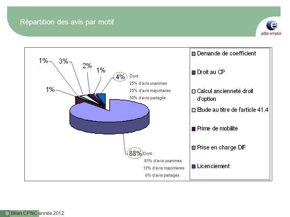 Bilan CPNC année 2012 9 Répartition des avis par motif Dont : 81% davis unanimes 13% davis majoritaires 6% davis partagés Dont : 25% davis unanimes 25% davis majoritaires 50% davis partagés