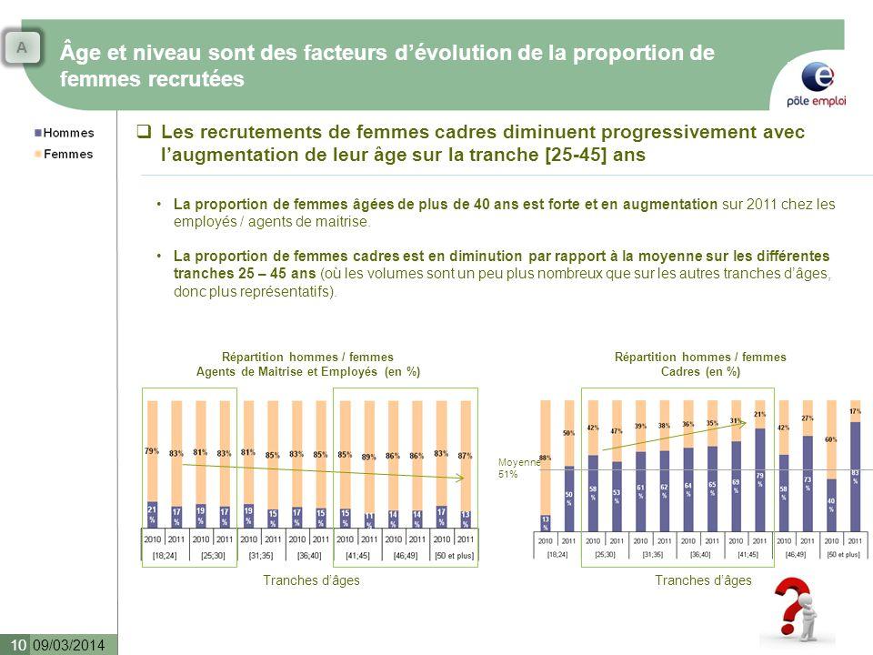 Âge et niveau sont des facteurs dévolution de la proportion de femmes recrutées 09/03/2014 10 Les recrutements de femmes cadres diminuent progressivem