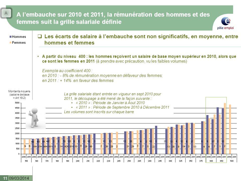 A lembauche sur 2010 et 2011, la rémunération des hommes et des femmes suit la grille salariale définie 09/03/2014 11 Les écarts de salaire à lembauche sont non significatifs, en moyenne, entre hommes et femmes La grille salariale étant entrée en vigueur en sept 2010 pour 2011, le découpage a été mené de la façon suivante : « 2010 » : Période de Janvier à Aout 2010 « 2011 » : Période de Septembre 2010 à Décembre 2011 Les volumes sont inscrits sur chaque barre Montants moyens (salaire de base + Art 19.2) A partir du niveau 400 : les hommes reçoivent un salaire de base moyen supérieur en 2010, alors que ce sont les femmes en 2011 (à prendre avec précaution, vu les faibles volumes) Exemple au coefficient 400 : en 2010 : - 8% de rémunération moyenne en défaveur des femmes; en 2011 : + 14% en faveur des femmes A
