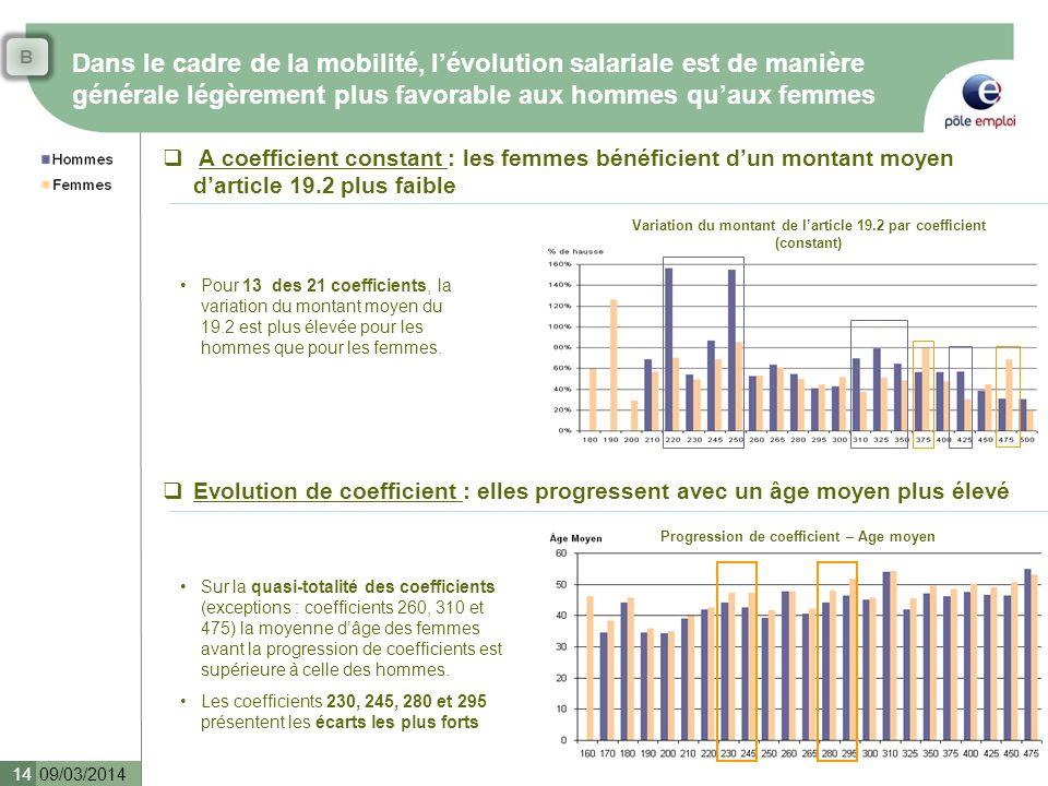 Dans le cadre de la mobilité, lévolution salariale est de manière générale légèrement plus favorable aux hommes quaux femmes 09/03/2014 14 A coefficie