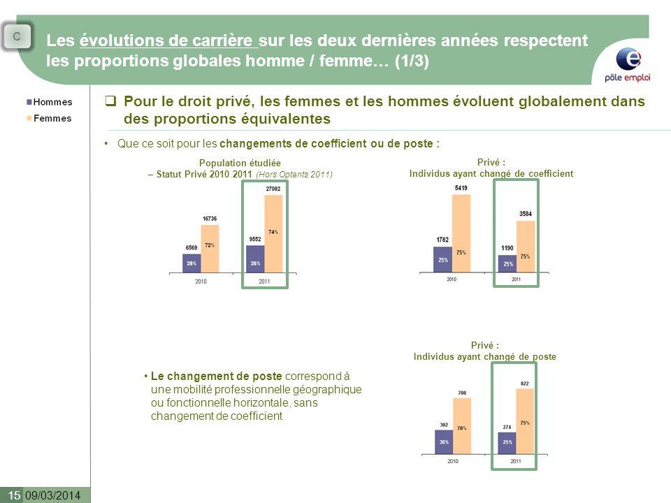 Les évolutions de carrière sur les deux dernières années respectent les proportions globales homme / femme… (1/3) 09/03/2014 15 Pour le droit privé, l