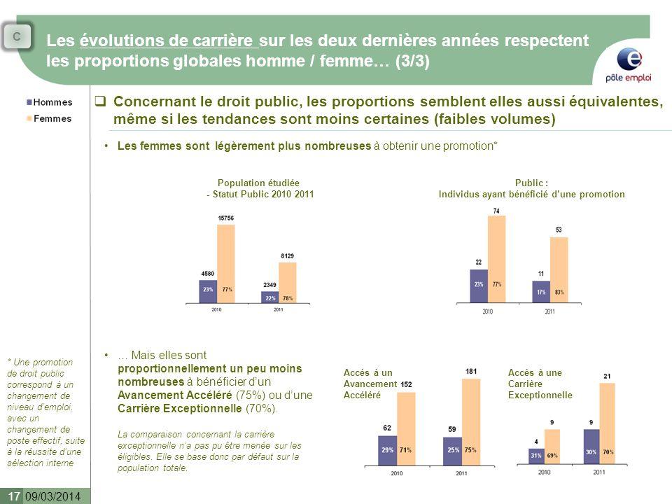 Les évolutions de carrière sur les deux dernières années respectent les proportions globales homme / femme… (3/3) 09/03/2014 17 Concernant le droit pu