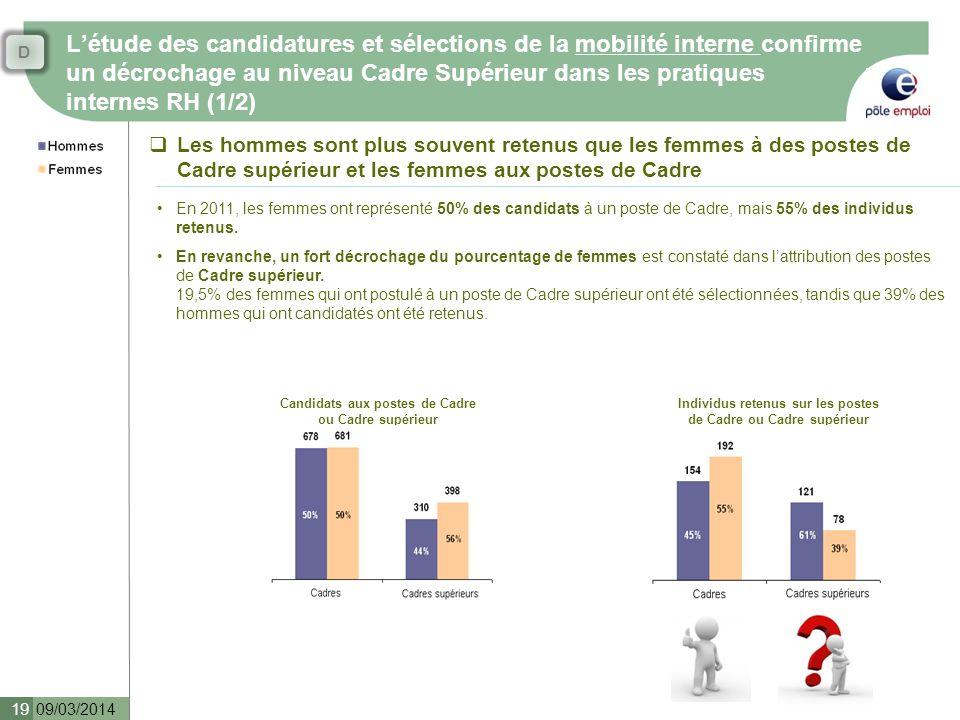 Létude des candidatures et sélections de la mobilité interne confirme un décrochage au niveau Cadre Supérieur dans les pratiques internes RH (1/2) 09/