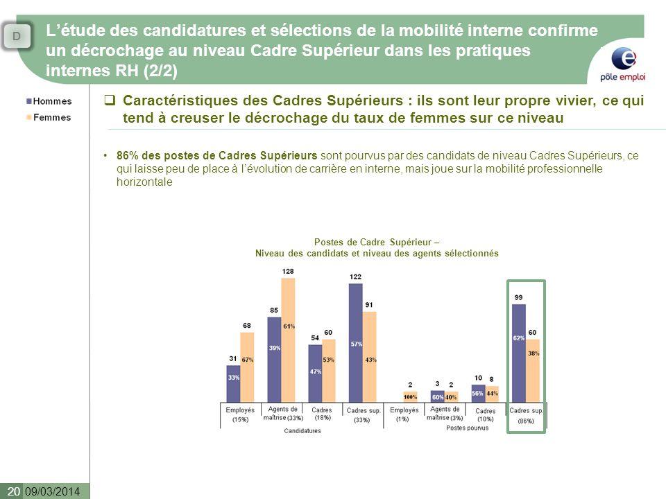Létude des candidatures et sélections de la mobilité interne confirme un décrochage au niveau Cadre Supérieur dans les pratiques internes RH (2/2) 09/