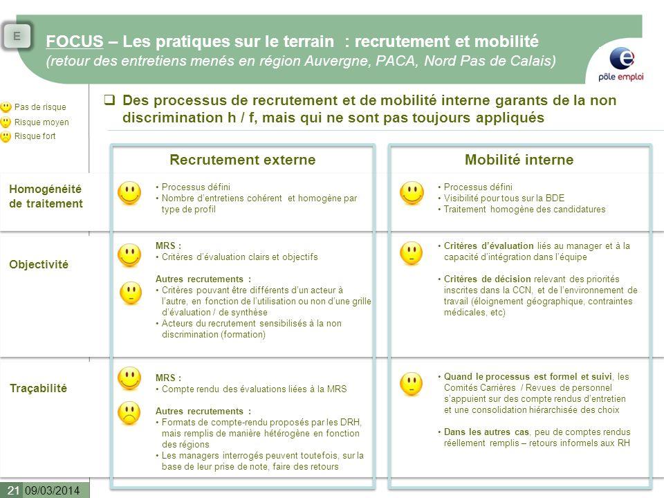 FOCUS – Les pratiques sur le terrain : recrutement et mobilité (retour des entretiens menés en région Auvergne, PACA, Nord Pas de Calais) 09/03/2014 2
