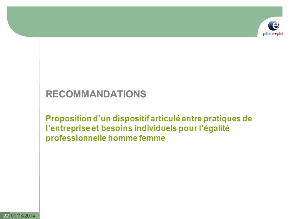 RECOMMANDATIONS Proposition dun dispositif articulé entre pratiques de lentreprise et besoins individuels pour légalité professionnelle homme femme 09/03/2014 22