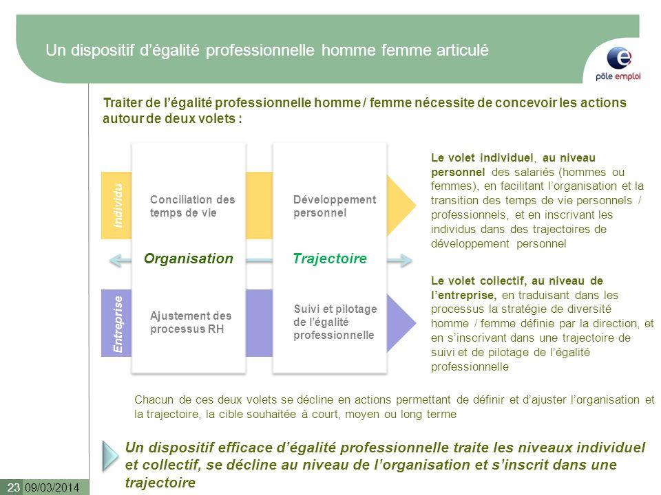 Un dispositif dégalité professionnelle homme femme articulé 09/03/2014 23 Organisation Individu Trajectoire Ajustement des processus RH Entreprise Con