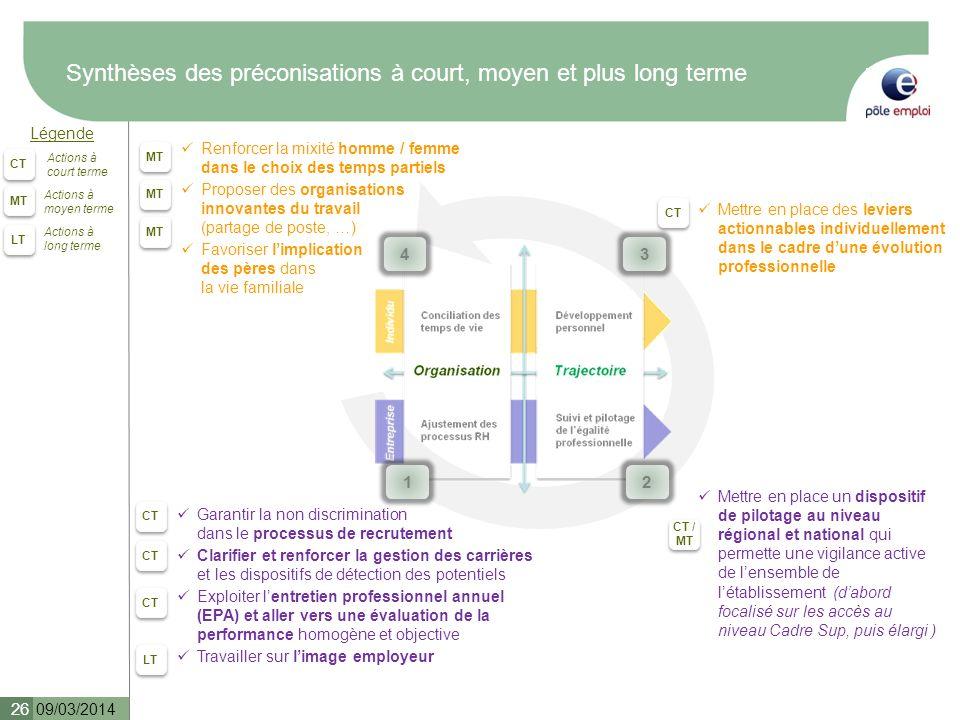 Synthèses des préconisations à court, moyen et plus long terme 09/03/2014 26 Légende CT MT LT Actions à court terme Actions à moyen terme Actions à lo