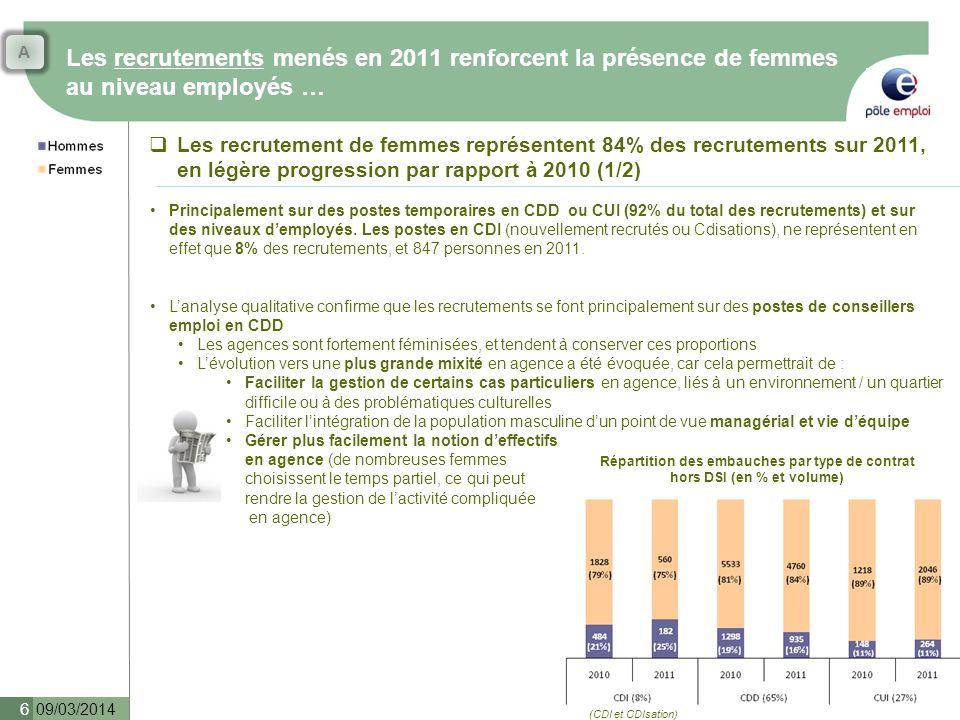 Les recrutements menés en 2011 renforcent la présence de femmes au niveau employés … 09/03/2014 7 Une stabilité des proportions de femmes recrutées sur les CDI une fois les impacts de la DSI neutralisés sur les résultats Répartition des embauches par type de contrat (en % et volume) Répartition des embauches par type de contrat hors DSI (en % et volume) Soit un total de 847 recrutements CDI sur 2011 Les recrutement de femmes représentent 84% des recrutements sur 2011, en légère progression par rapport à 2010 A titre de comparaison, les candidatures reçues en 2009 lors du recrutement de masse étaient composés de 76% de femmes et 24% dhommes (source DGCPR), pour 79% de femmes recrutées, et 21% dhommes.