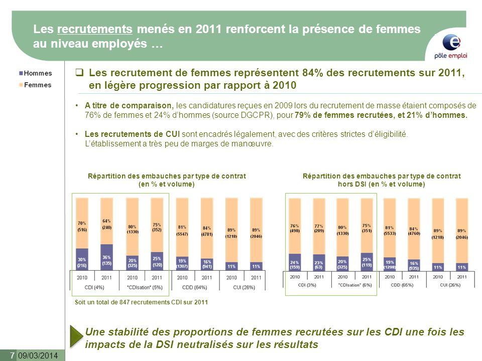 … Mais seulement 31% de femmes sont recrutées au niveau Cadre Supérieur 09/03/2014 8 La parité est respectée dans les recrutements de niveau cadre, mais un net décrochage est observé au niveau cadre supérieur * La proportion de femmes recrutées diminue progressivement avec laugmentation des niveaux Un équilibre des recrutements homme (49%) / femme (51%) au niveau du recrutement des cadres est constaté, en neutralisant limpact des recrutements de la DSI (dont le recrutement est essentiellement masculin, avec des recrutements positionnés sur des niveaux Cadre) La proportion de femmes dans les recrutements de niveau cadre supérieur (>= 350) sétablit à 31% en 2011, en diminution par rapport à 2010 (44%) Les volumes étant faibles, les chiffres sont à prendre avec précaution, mais la tendance observée constitue un point de vigilance Lanalyse qualitative confirme le décrochage au niveau Cadre Supérieur dans la représentation des femmes Cadre Supérieur au sein des trois établissements régionaux rencontrés Répartition des embauches par CSP hors DSI (en % ) Répartition des embauches de Cadres et Cadres Supérieurs hors DSI (en volume) A 44% 31% * Les candidatures nont pu être étudiées, du fait de la non disponibilité des informations
