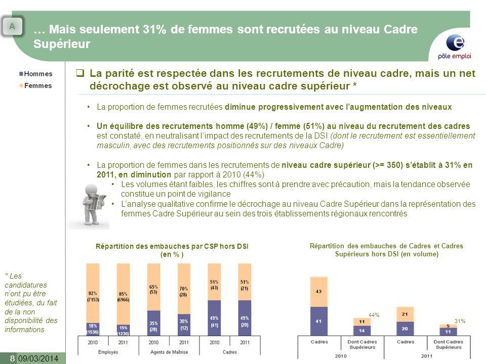 … Mais seulement 31% de femmes sont recrutées au niveau Cadre Supérieur 09/03/2014 8 La parité est respectée dans les recrutements de niveau cadre, ma