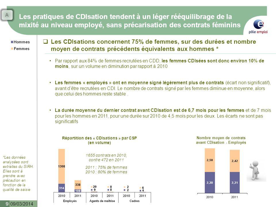 Les pratiques de CDIsation tendent à un léger rééquilibrage de la mixité au niveau employé, sans précarisation des contrats féminins 09/03/2014 9 Les