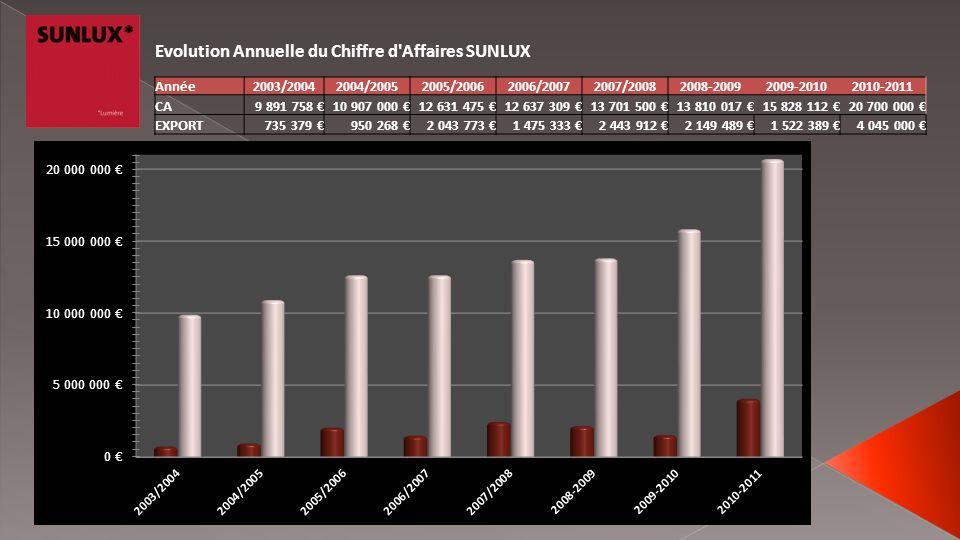Evolution Annuelle du Chiffre d'Affaires SUNLUX Année2003/20042004/20052005/20062006/20072007/20082008-20092009-20102010-2011 CA9 891 758 10 907 000 1