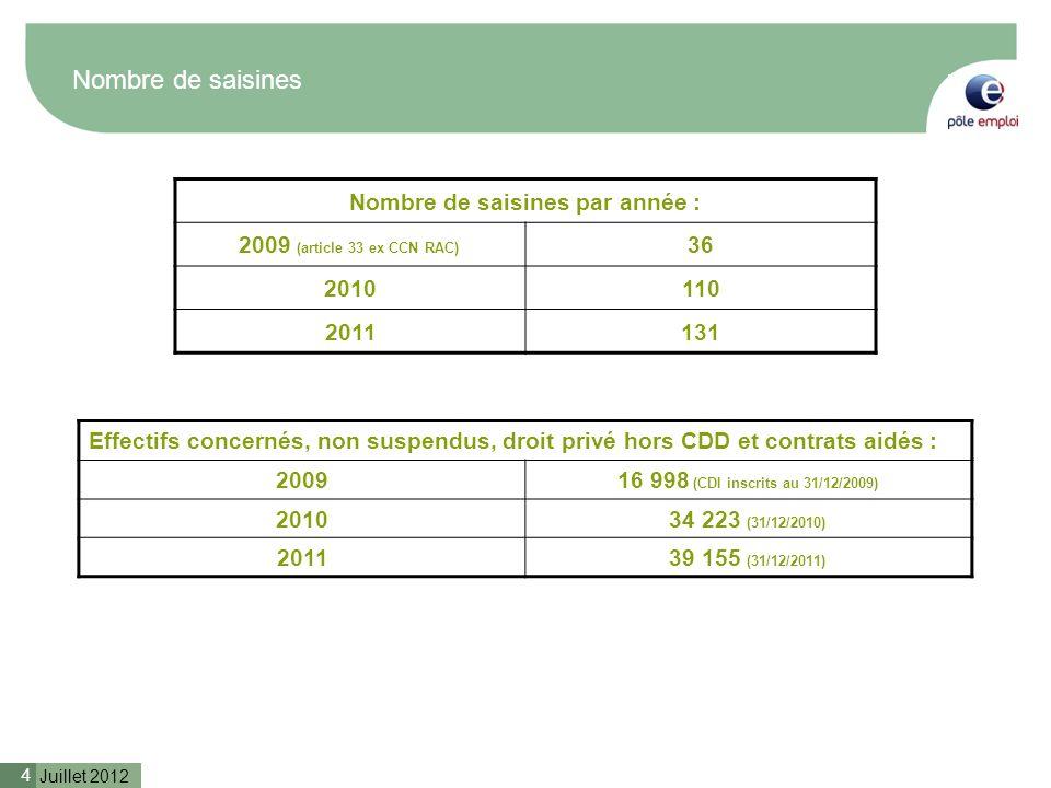 Juillet 2012 4 Nombre de saisines Effectifs concernés, non suspendus, droit privé hors CDD et contrats aidés : 200916 998 (CDI inscrits au 31/12/2009)