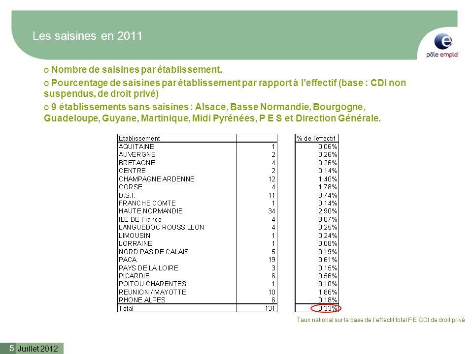 Juillet 2012 5 o Nombre de saisines par établissement, o Pourcentage de saisines par établissement par rapport à leffectif (base : CDI non suspendus,
