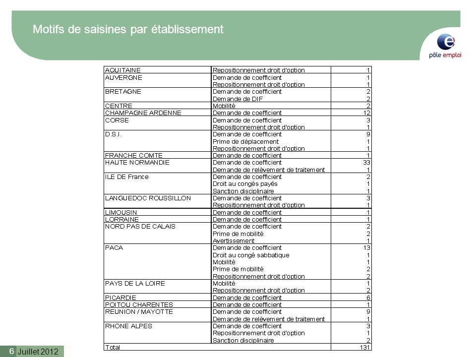 Juillet 2012 6 Motifs de saisines par établissement