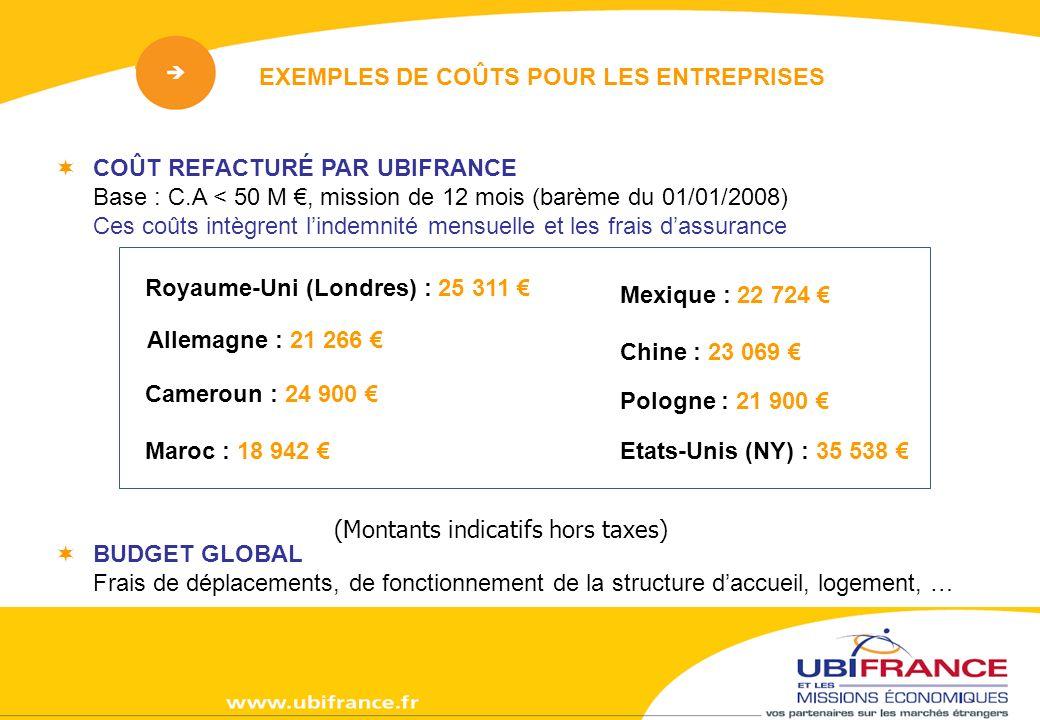 EXEMPLES DE COÛTS POUR LES ENTREPRISES COÛT REFACTURÉ PAR UBIFRANCE Base : C.A < 50 M, mission de 12 mois (barème du 01/01/2008) Ces coûts intègrent lindemnité mensuelle et les frais dassurance (Montants indicatifs hors taxes) Mexique : 22 724 Pologne : 21 900 Chine : 23 069 Etats-Unis (NY) : 35 538 Royaume-Uni (Londres) : 25 311 Maroc : 18 942 Allemagne : 21 266 Cameroun : 24 900 BUDGET GLOBAL Frais de déplacements, de fonctionnement de la structure daccueil, logement, …