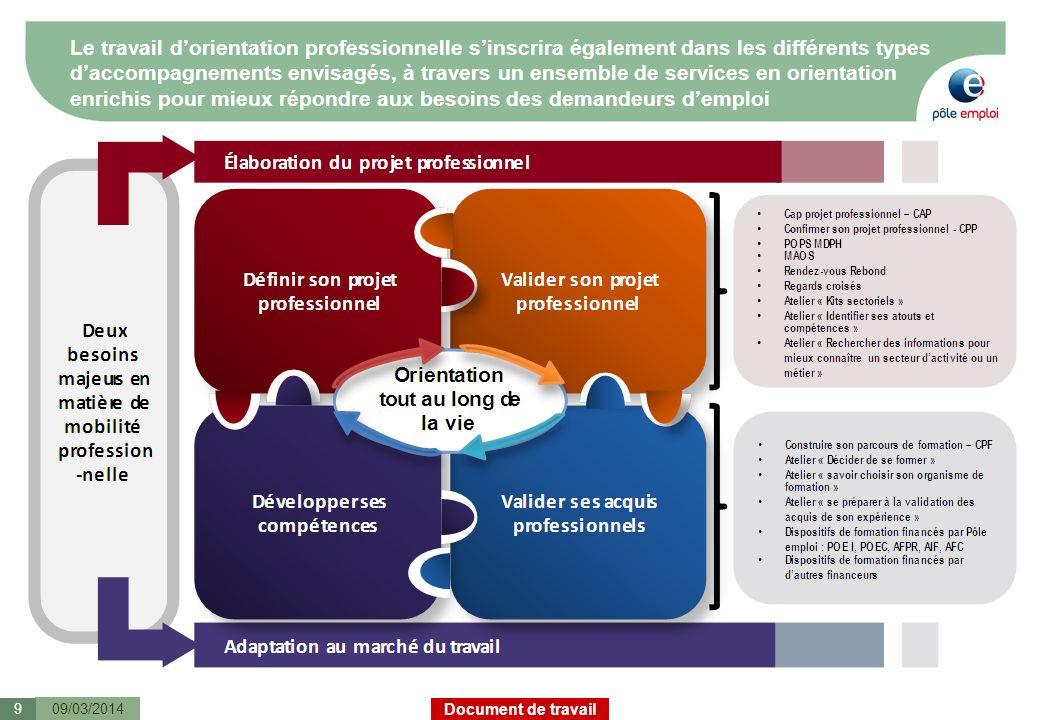 Document de travail Le travail dorientation professionnelle sinscrira également dans les différents types daccompagnements envisagés, à travers un ens