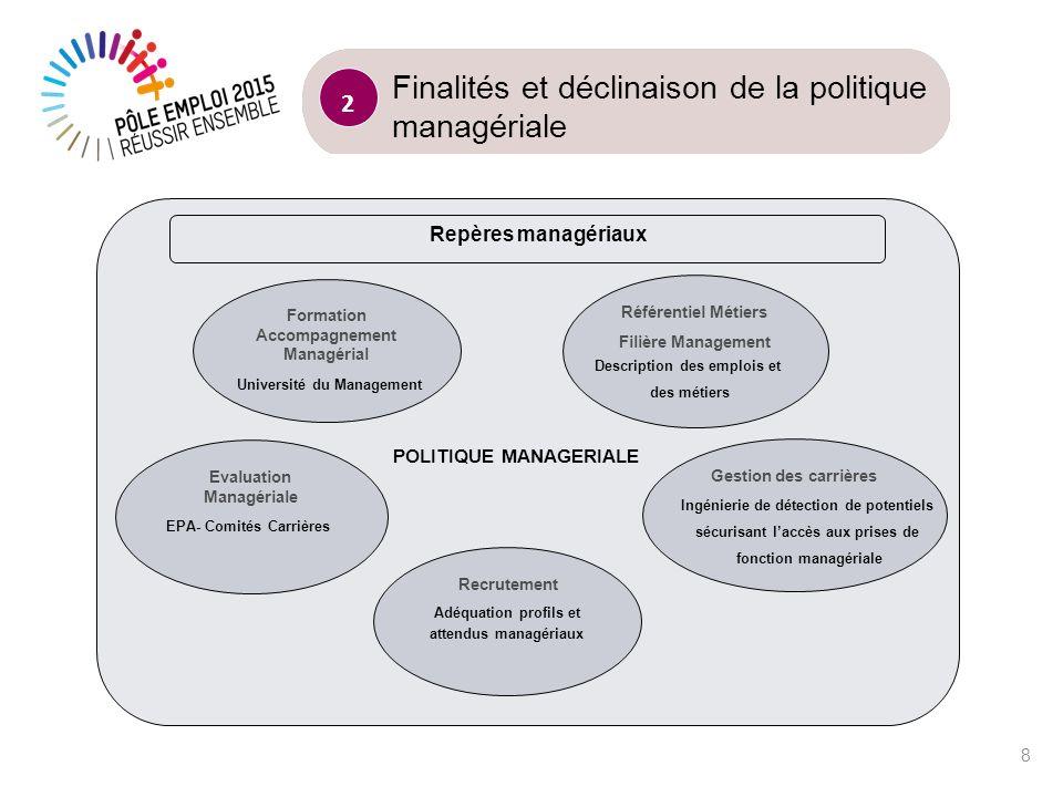 CONTENU 9 Préambule 1 Finalités et déclinaison de la politique managériale 2 3 Les repères managériaux et principes daction Luniversité du management : les premières approches 4