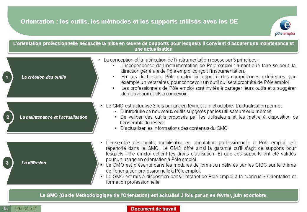 Document de travail Orientation : les outils, les méthodes et les supports utilisés avec les DE 09/03/201415 Lorientation professionnelle nécessite la