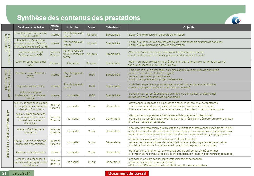 Document de travail Synthèse des contenus des prestations 09/03/201421 Service en orientation Interne/ Externe AnimationDuréeOrientationObjectifs PRES