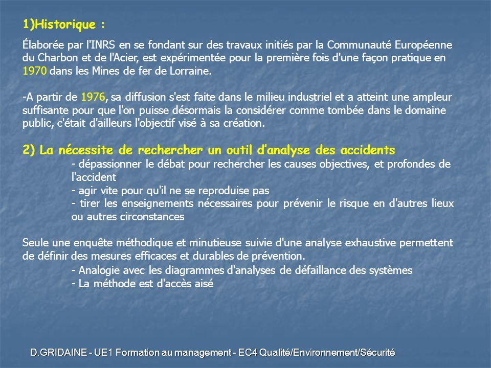 D.GRIDAINE - UE1 Formation au management - EC4 Qualité/Environnement/Sécurité 1)Historique : Élaborée par l'INRS en se fondant sur des travaux initiés