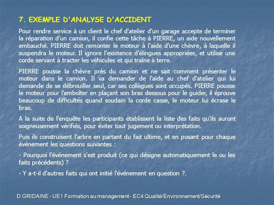 D.GRIDAINE - UE1 Formation au management - EC4 Qualité/Environnement/Sécurité 7. EXEMPLE D'ANALYSE D'ACCIDENT Pour rendre service à un client le chef
