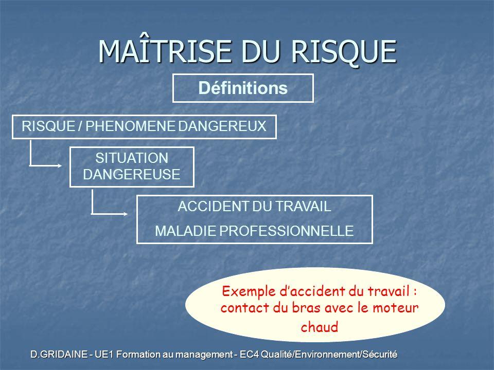 D.GRIDAINE - UE1 Formation au management - EC4 Qualité/Environnement/Sécurité ACCIDENT DU TRAVAIL MALADIE PROFESSIONNELLE Exemple daccident du travail