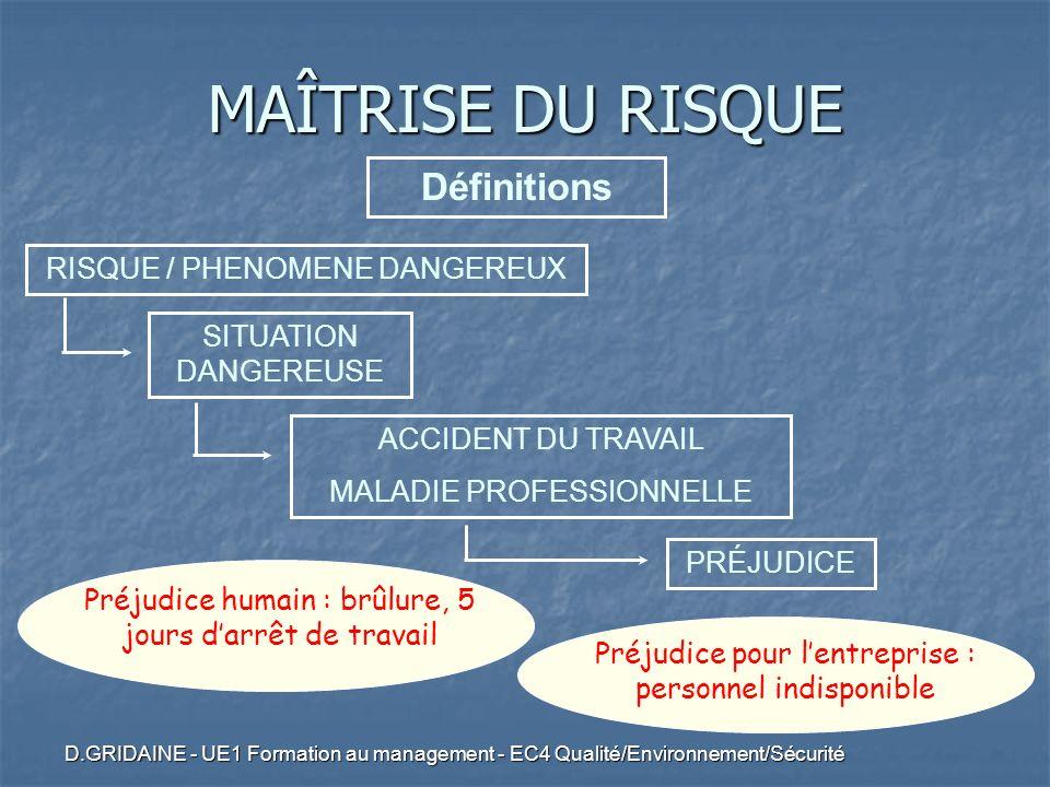 D.GRIDAINE - UE1 Formation au management - EC4 Qualité/Environnement/Sécurité PRÉJUDICE Préjudice humain : brûlure, 5 jours darrêt de travail Préjudic