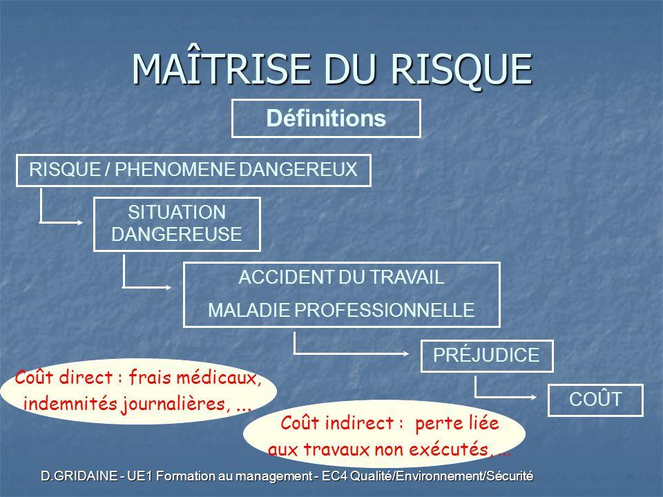 D.GRIDAINE - UE1 Formation au management - EC4 Qualité/Environnement/Sécurité COÛT Coût direct : frais médicaux, indemnités journalières,... Coût indi
