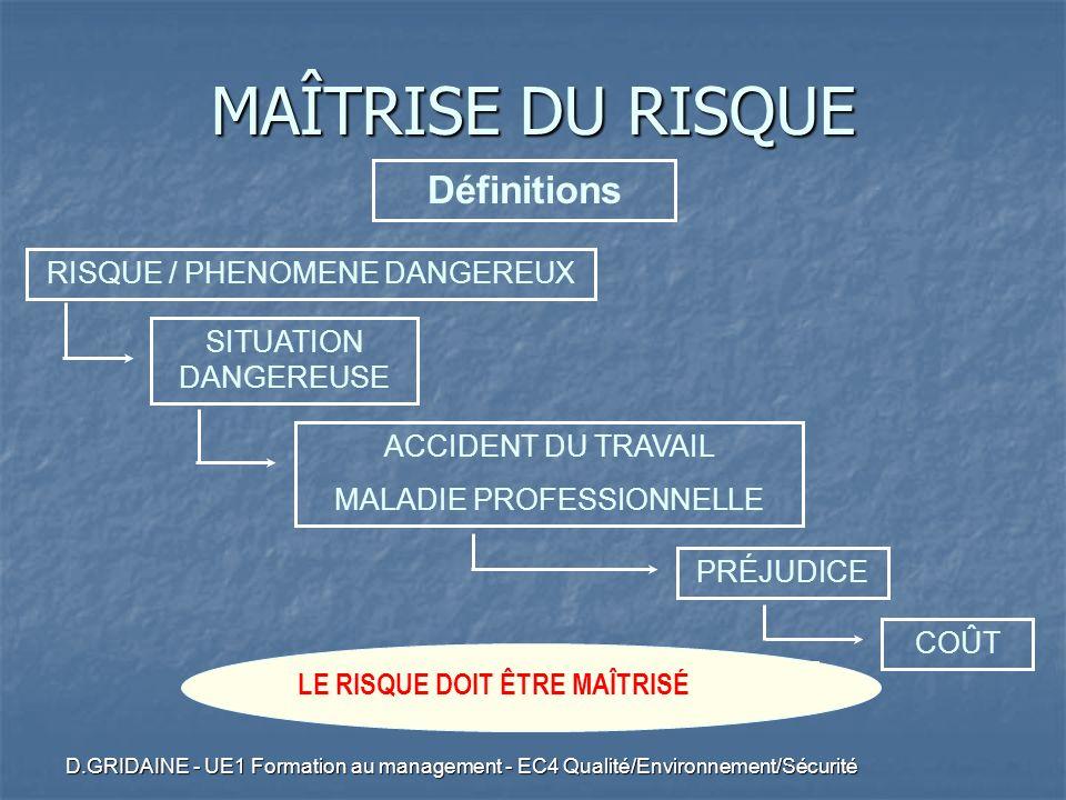 D.GRIDAINE - UE1 Formation au management - EC4 Qualité/Environnement/Sécurité LE RISQUE DOIT ÊTRE MAÎTRISÉ MAÎTRISE DU RISQUE Définitions COÛT PRÉJUDI