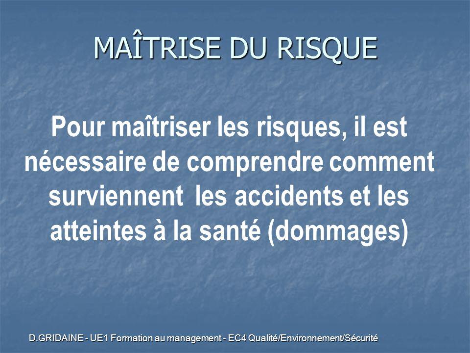 D.GRIDAINE - UE1 Formation au management - EC4 Qualité/Environnement/Sécurité Pour maîtriser les risques, il est nécessaire de comprendre comment surv