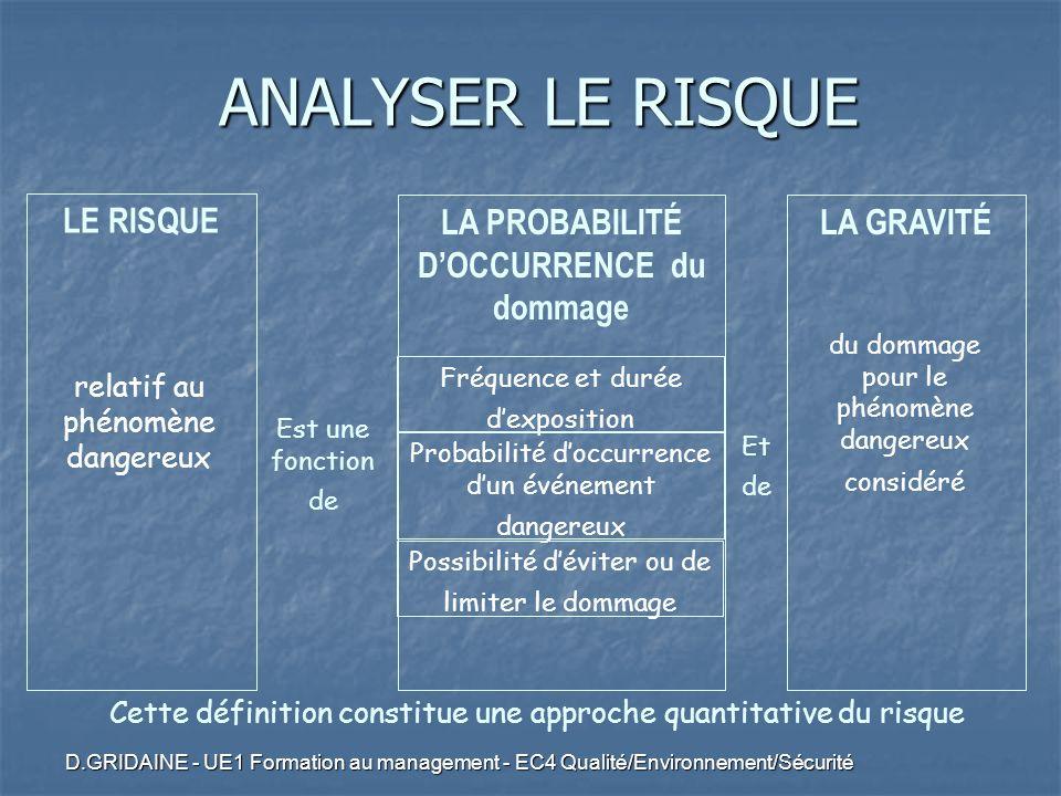 D.GRIDAINE - UE1 Formation au management - EC4 Qualité/Environnement/Sécurité LE RISQUE relatif au phénomène dangereux LA GRAVITÉ du dommage pour le p