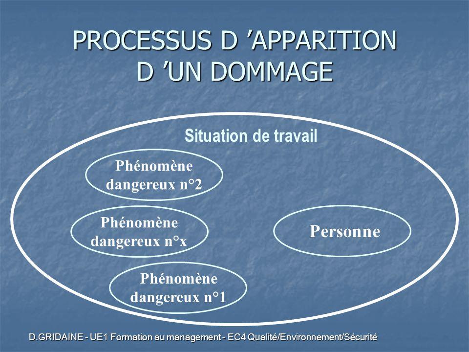 D.GRIDAINE - UE1 Formation au management - EC4 Qualité/Environnement/Sécurité Phénomène dangereux n°1 Phénomène dangereux n°2 Phénomène dangereux n°x