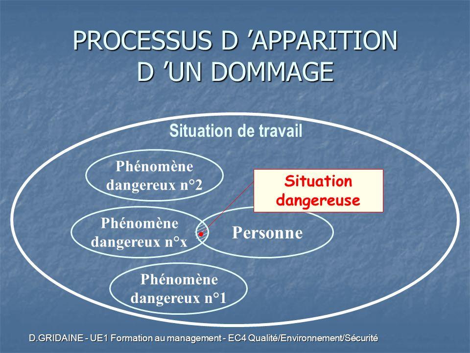 D.GRIDAINE - UE1 Formation au management - EC4 Qualité/Environnement/Sécurité Personne Situation de travail Situation dangereuse Phénomène dangereux n