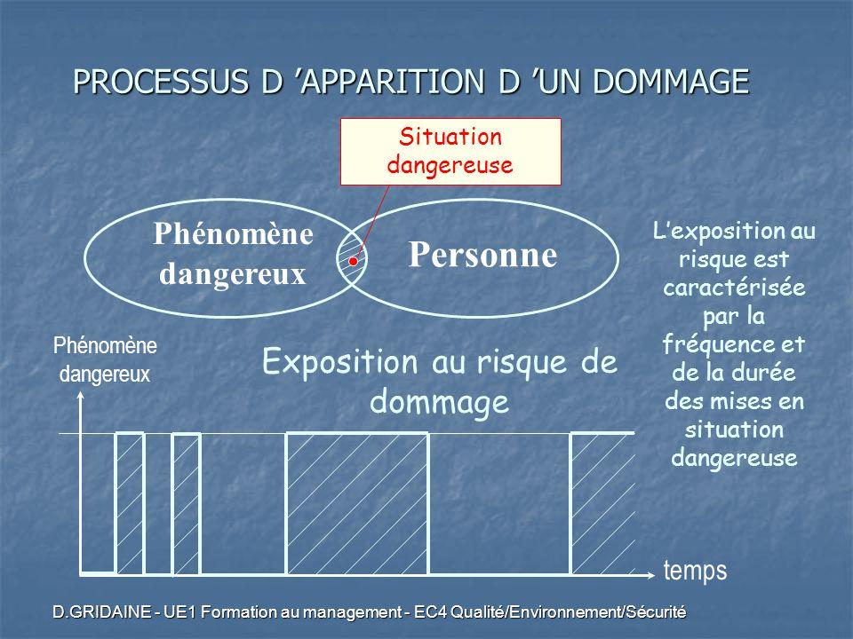 D.GRIDAINE - UE1 Formation au management - EC4 Qualité/Environnement/Sécurité Phénomène dangereux Personne Situation dangereuse temps Phénomène danger
