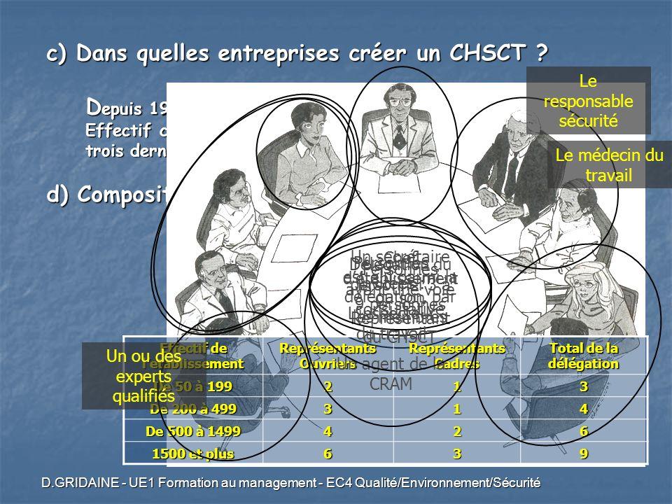D.GRIDAINE - UE1 Formation au management - EC4 Qualité/Environnement/Sécurité c) Dans quelles entreprises créer un CHSCT ? D epuis 1982 : Dans toute e