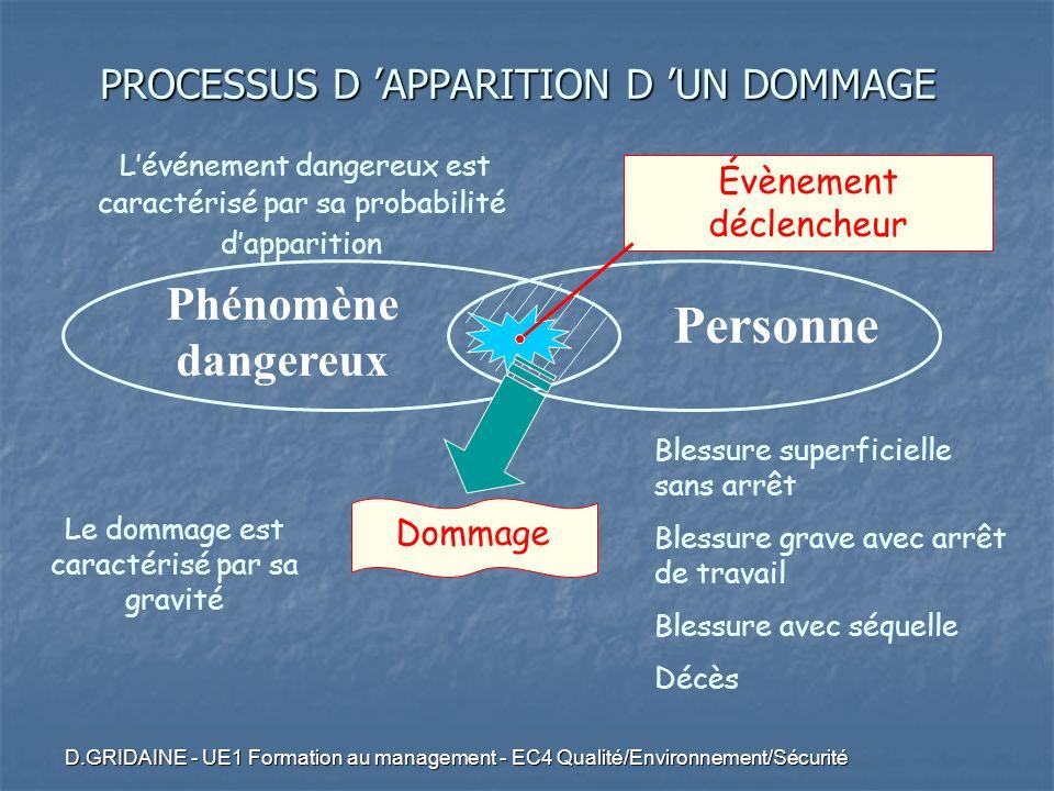D.GRIDAINE - UE1 Formation au management - EC4 Qualité/Environnement/Sécurité Phénomène dangereux Personne Évènement déclencheur Dommage Blessure supe