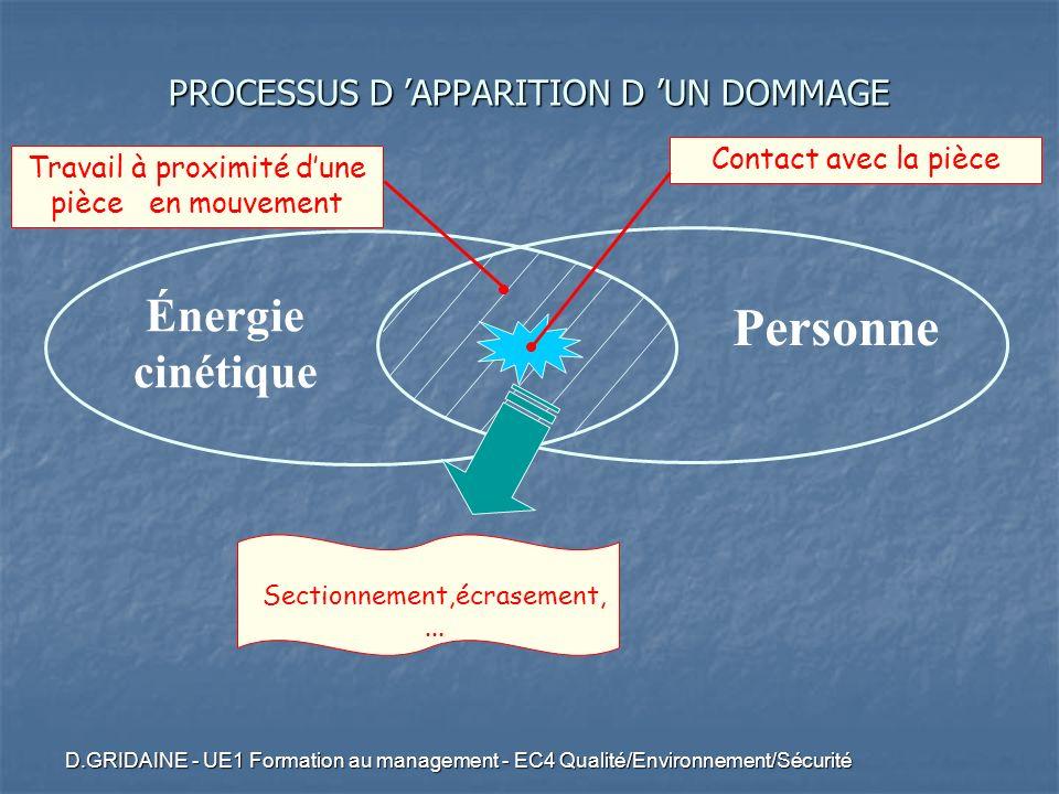 D.GRIDAINE - UE1 Formation au management - EC4 Qualité/Environnement/Sécurité Énergie cinétique Personne Contact avec la pièce Sectionnement,écrasemen