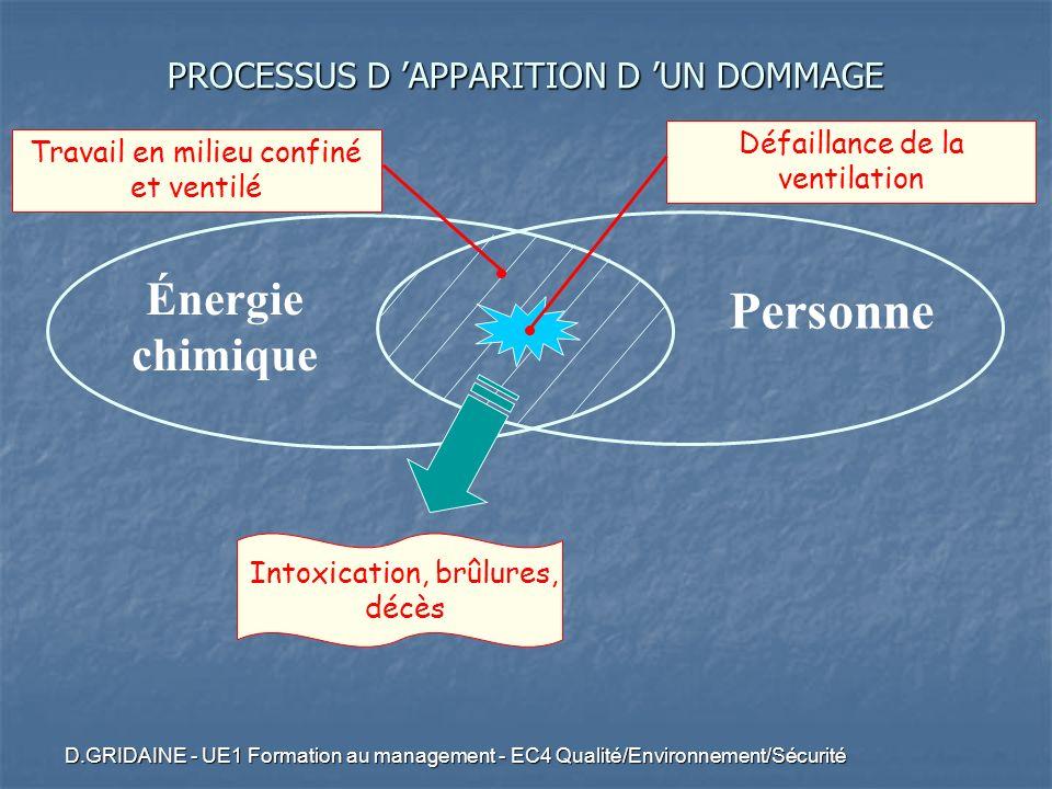 D.GRIDAINE - UE1 Formation au management - EC4 Qualité/Environnement/Sécurité Énergie chimique Personne Défaillance de la ventilation Intoxication, br